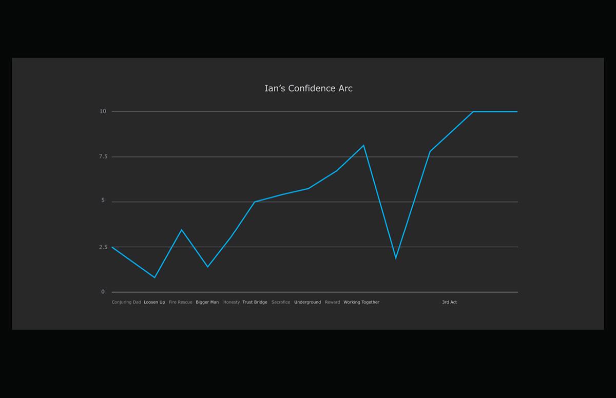 Ian's confidence arc